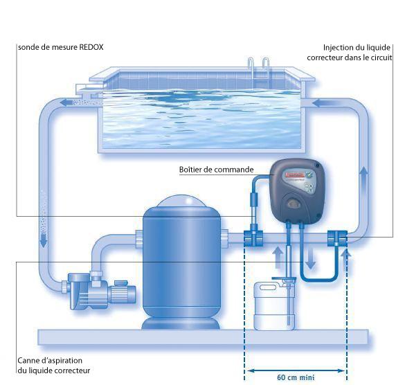 Chlor perfect zodiac piscine center net for Consommation chlore liquide piscine