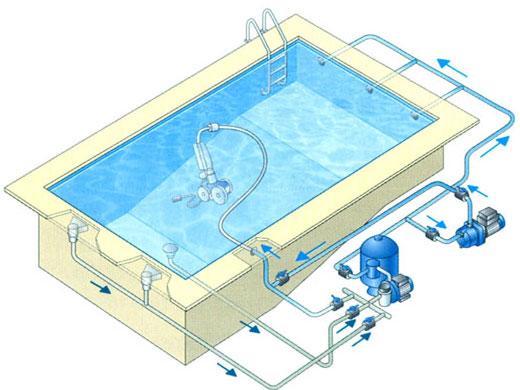 Principe de fonctionnement du polaris 380 for Piscine center