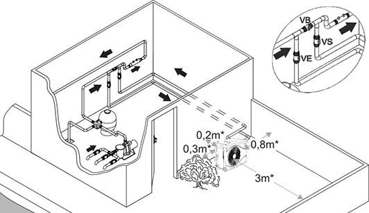 Installation climatisation gainable pompe a chaleur pac for Acheter piscine zodiac